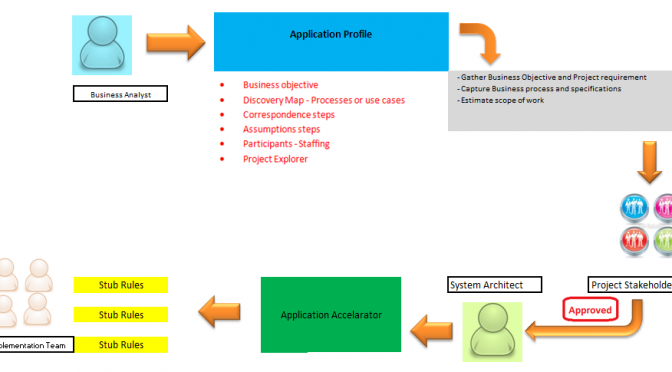 What is Application Profile?
