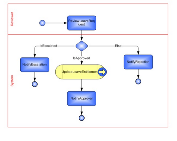 Pega BPMN flow diagram