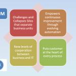 What is iBPM as per Gartner?