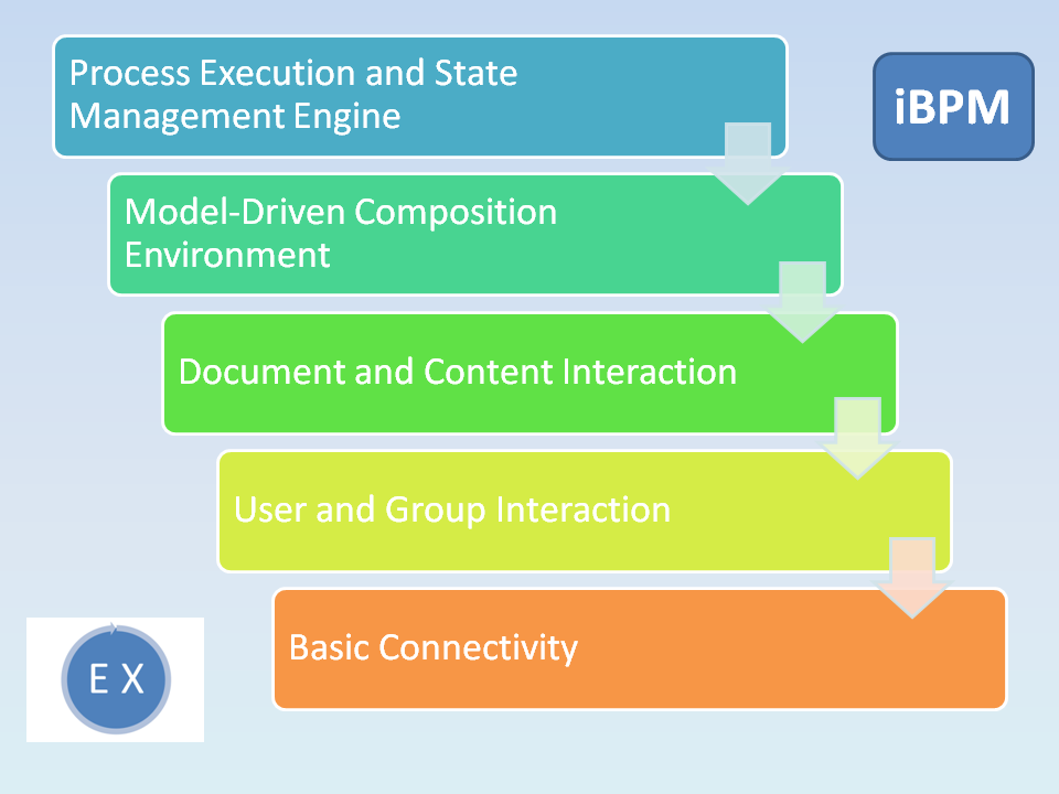Features of iBPM