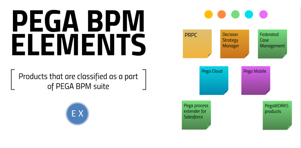 pega BPM elements